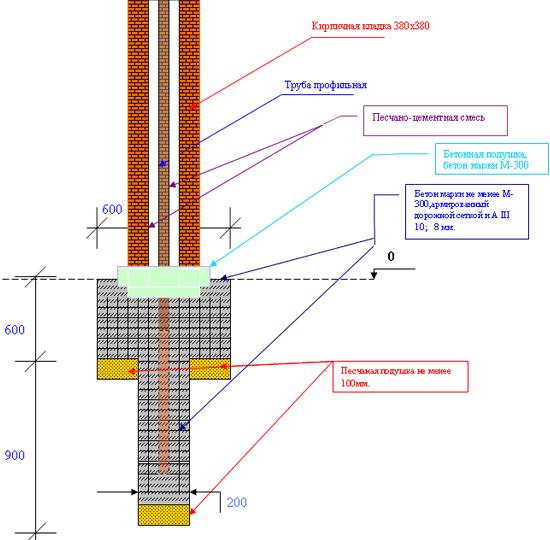 Как сделать забор и кирпичные столбы