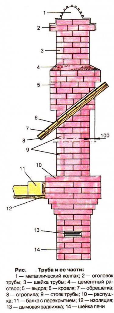 Дымоход кирпичный для камина: особенности конструкции и устройство