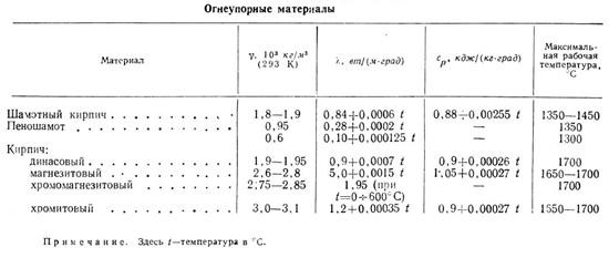 Удельный вес кислотоупорного кирпича