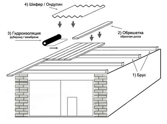 Как самому построить крышу гаража своими руками